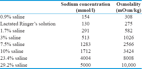 Table 3: Different concentrations of hypertonic solutions