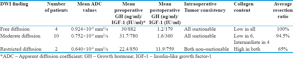 Table 1: Hormonal, intraoperative and histopathologic findings of the patients according to the signal intensity of the tumor on diffusion weighted imaging
