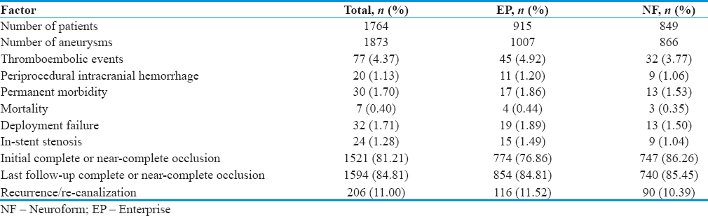 Table 2: Clinical outcomes of patients having aneurysm following stent-assisted coiling using Enterprise and Neuroform stents
