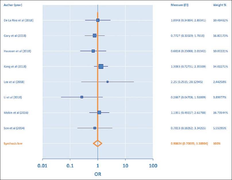 Figure 7: Forest plot for primary stent retriever thrombectomy versus primary aspiration thrombectomy based on modified Ranking Score 0–2 at 3 months