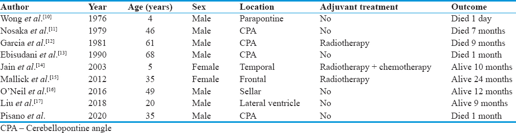 Table 1: Reported cases of <i>de novo</i> primary intracranial squamous cell carcinoma